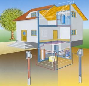geothermie prinzipskizze AG 300x288 Εξοικονόμηση θέρμανσης έως και 80% με αντλίες θερμότητας