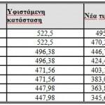 Λίστα τιμών για τα οικιακά φωτοβολταϊκά στις στέγες