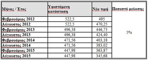 53b timi stegi 570x2001 Πτώση εγγυημένης τιμής και στα οικιακά φωτοβολταϊκά σε στέγες