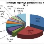 27,7 GW φωτοβολταϊκών τέθηκαν παγκόσμια σε λειτουργία το 2011, τα τρία τέταρτα απ΄ αυτά στην Ευρώπη