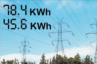 44 metritis dei1 330x277 Λογιστικός συμψηφισμός της παραγόμενης ηλεκτρικής ενέργειας στο πρόγραμμα «φωτοβολταϊκα μέχρι 10 Kwp σε κτιριακές εγκαταστάσεις»