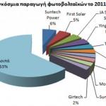 Παγκόσμια παραγωγή ηλιακών κυτάρων