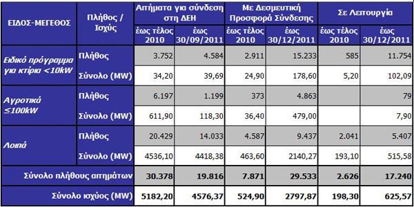10 pinakas adeiodotikis exelixis fotovoltaikon Στατιστικά ΑΠΕ 2011