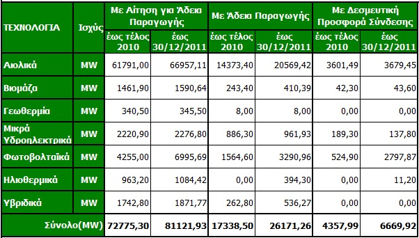 11 pinakas adeiodotikis exelixis1 Στατιστικά ΑΠΕ 2011