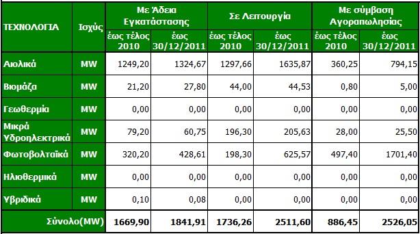 11a pinakas adeiodotikis exelixis Στατιστικά ΑΠΕ 2011