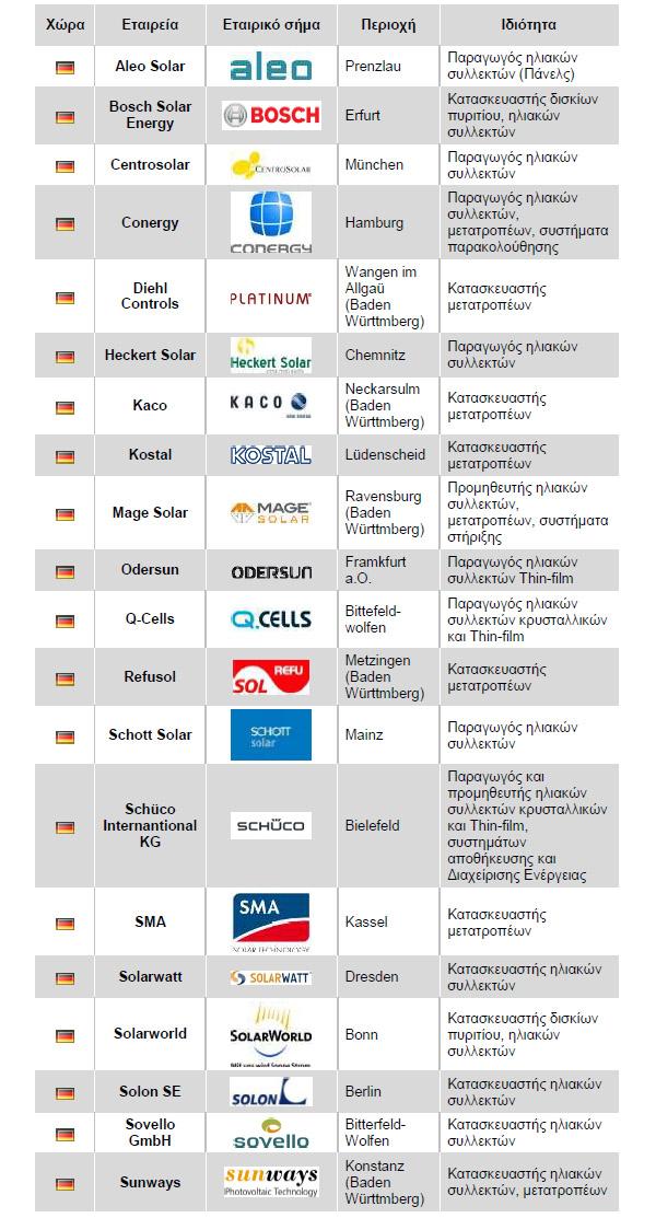 57 lista germanikon etairion3 Λίστα γερμανικών εταιρειών φωτοβολταϊκών προϊόντων