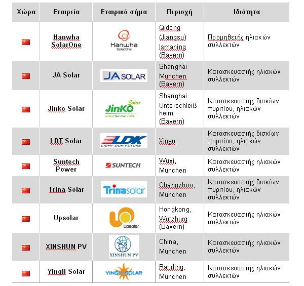 58 lista kinezikon 600x600 Λίστα κινέζικων εταιρειών φωτοβολταϊκών προϊόντων