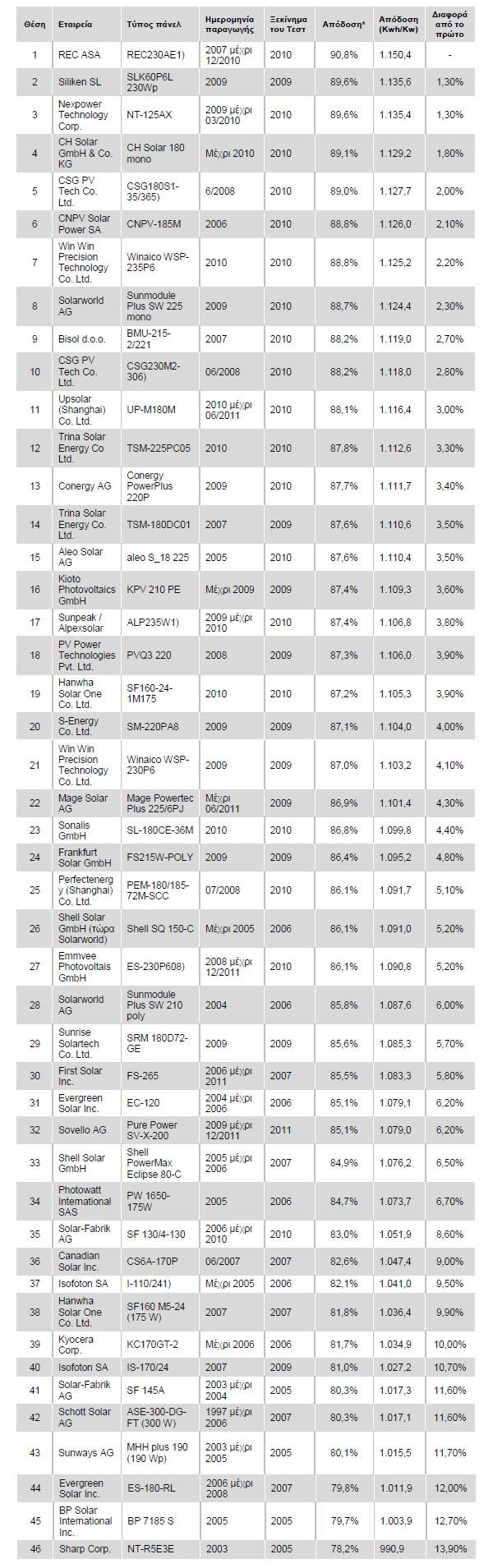 sigkritika panel 23 5 2010 Συγκριτικά τεστ για PANEL