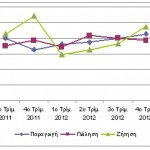 Iσορροπία μεταξύ προσφοράς και ζήτησης για φωτοβολταϊκά στοιχεία