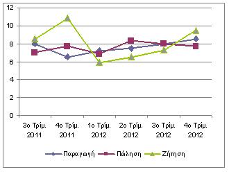60 grafiko 330x248 Ισορροπία μεταξύ παραγωγής,προσφοράς και ζήτησης φωτοβολταϊκών στοιχείων κατά το δεύτερο εξάμηνο του 2012