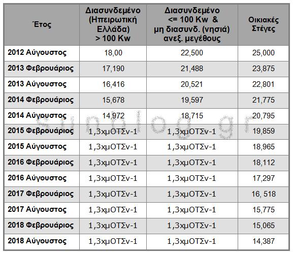 66 1 times kilovatoras Το πρώτο πακέτο του ΥΠΕΚΑ για τα νέα φωτοβολταϊκά: μειώσεις της τιμής κιλοβατώρας και αναστολή νέων αδειών