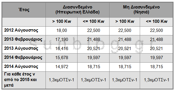 66a 1 times kilovatoras parka Mείωση της εγγυημένης τιμής της κιλοβατώρας για νέα φωτοβολταϊκά έργα