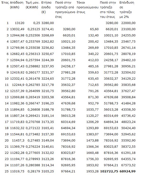 95 pinakas1 Η επένδυση στα Φωτοβολταϊκά παραμένει εξαιρετικά συμφέρουσα, παρά τις νέες τιμές που ανακοίνωσε το ΥΠΕΚΑ