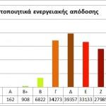 Πιστοποιητικά ενεργειακής απόδοσης κτιρίων