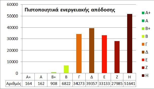 Gebaude energie2 Στατιστικά στοιχεία για τα εκδοθέντα Πιστοποιητικά Ενεργειακής Απόδοσης (ΠΕΑ)