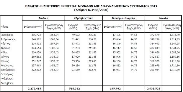 leistung september 1 H Ισχύ από φωτοβολταϊκά στη χώρα μας, διπλασιάστηκε από τον Ιανουάριο μέχρι τον Σεπτέμβριο του 2012