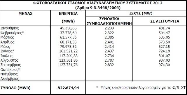 leistung september 2 H Ισχύ από φωτοβολταϊκά στη χώρα μας, διπλασιάστηκε από τον Ιανουάριο μέχρι τον Σεπτέμβριο του 2012
