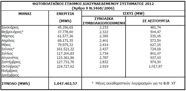 Fotov oktober12 Εγκατεστημένη ισχύ φωτοβολταϊκών μέχρι τον Οκτώβριο του 2012 με βάση τις μετρήσεις του ΔΕΔΔΗΕ