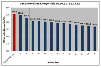 """alfasolar Κορυφαία απόδοση στo """"Energy Yield Test 2011"""" της TÜV Rheinland για το alfasolar Pyramid"""