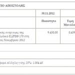 Υπόδειγμα συμπλήρωσης Τιμολογίου Πώλησης Ηλεκτρικής Ενέργειας από Φωτοβoλταϊκά έως 100kW