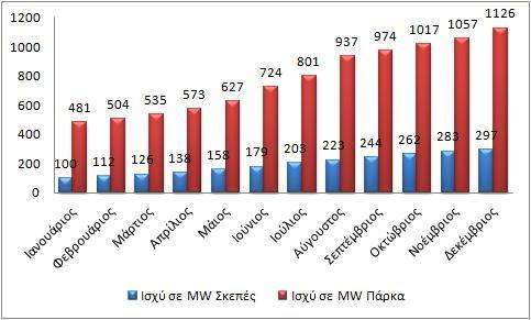 Fotovoltaik 2012 Φωτοβολταϊκά 2012: Η εγκατεστημένη ισχύ στη χώρα μας έφτασε τα 1,54 γιγαβάτ