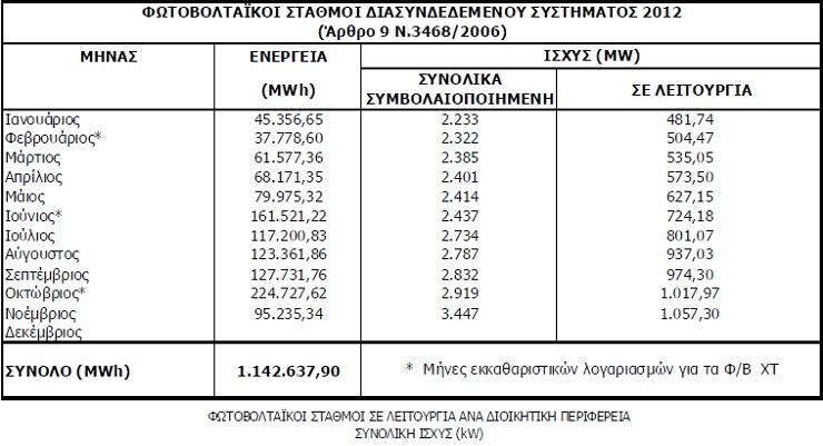 fotoboltaika nov Hellastat 2011: Σημαντική ανάπτυξη του τομέα των φωτοβολταϊκών