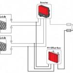 Tο φαινόμενο PID και πώς το PV Offset Box μπορεί να το αντιμετωπίσει