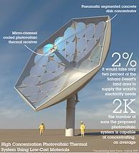 ibm1 H IBM και ελβετικά πανεπιστήμια αναπτύσσουν υψηλής συγκέντρωσης φωτοβολταϊκό σύστημα