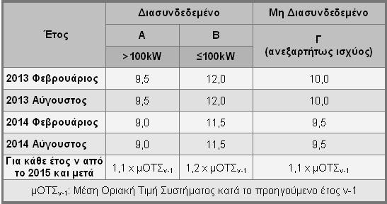 Nees times 1 Εγγυημένες τιμές κιλοβατώρας για νέα φωτοβολταϊκά πάρκα και σκεπές