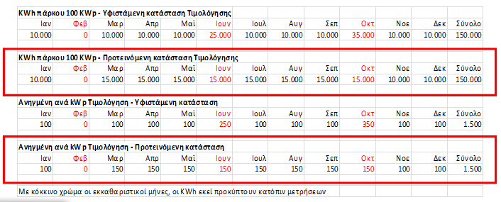 spef1 Ορθολογικότερη κατανομή των ΕΝΑΝΤΙ τιμολογήσεων Φωτοβολταϊκών πάρκων