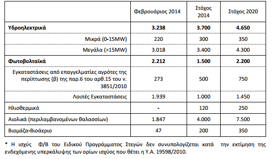 lagie1 Όλο το Νομοθετικό και Ρυθμιστικό Πλαίσιο για τη σταδιακή απόσβεση του ελλείμματος του ΛΑΓΗΕ