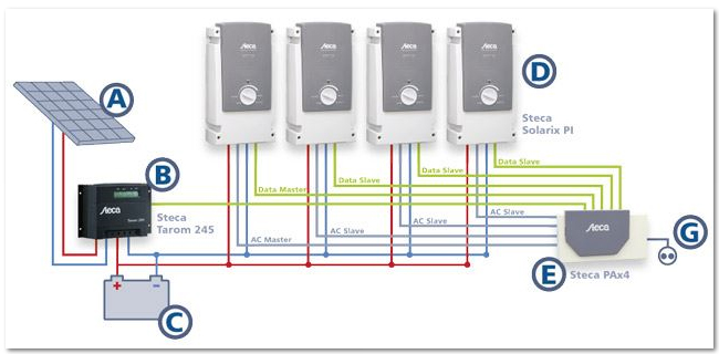 steca Μείωση τιμών σε Inverter και φορτιστές για αυτόνομα